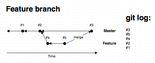Graph of a typical git workflow. Numbered commits occur along Master. Alphabetized commits occur along Feature.