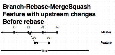 Feature with upstream changes before rebase