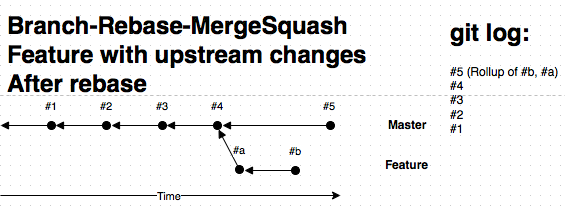 Feature with upstream changes after rebase